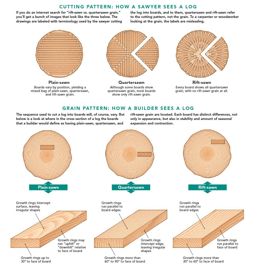 tipologie di taglio del legno